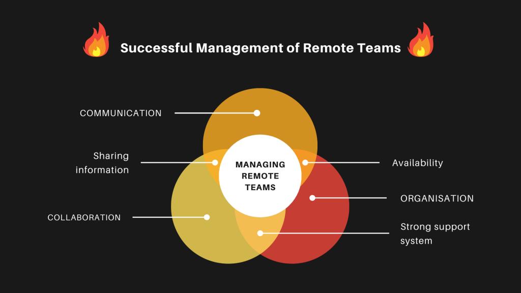 Infographic Managing remote teams strategies