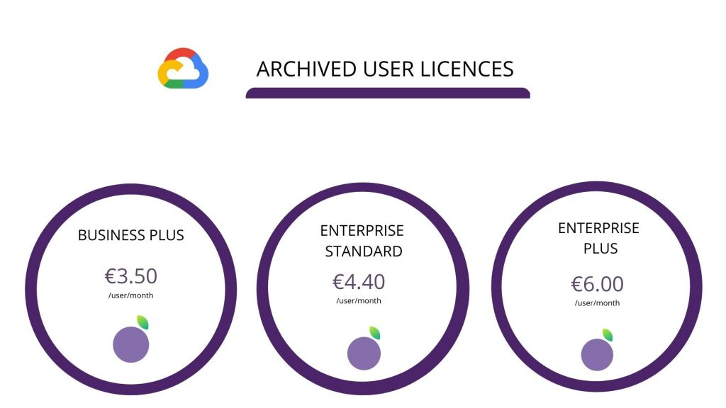 archived user license